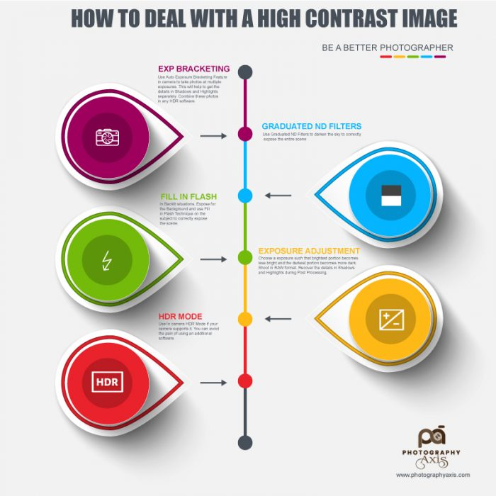 Infographic High Contrast Image Situation