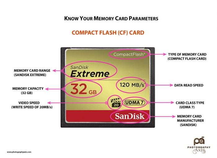 Compact Flash Card Specification (Sandisk)