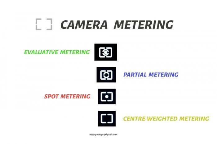 Camera Metering