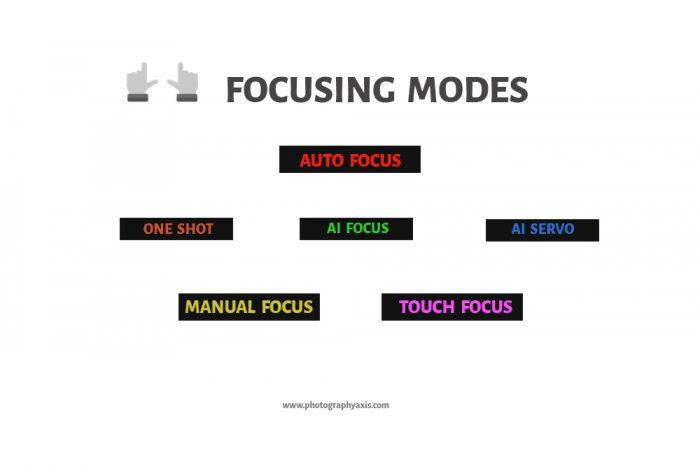 Focusing Modes