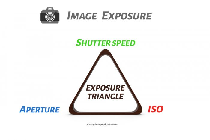 Image Exposure