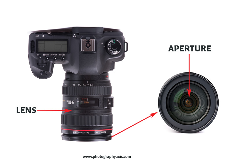 Digital Camera Body Lens and Aperture