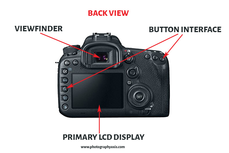 Parts of a Camera-Backview