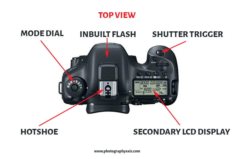 Parts of a Camera-Top View