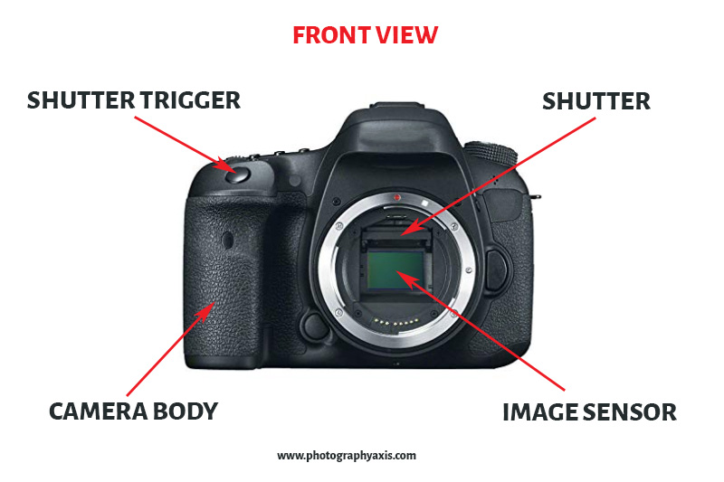 Parts of a Camera-Front View