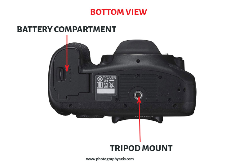Different Parts of a Camera-Bottom view