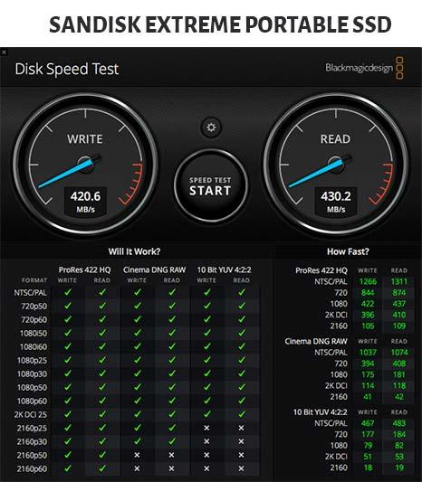 Black Magic Speed Test on Sandisk Extreme Portable SSD