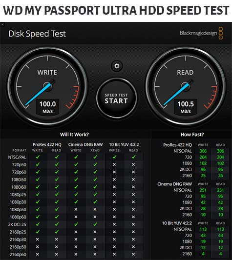 Black Magic Speed Test on WD My Passport Ultra HDD