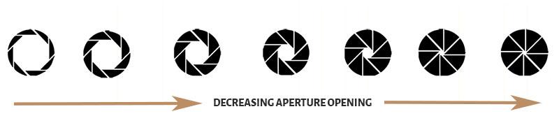 Camera Aperture openings