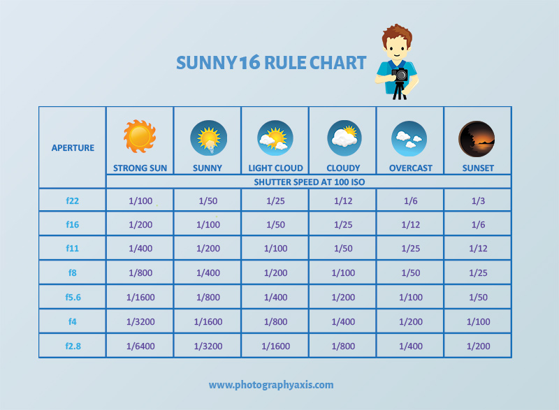 Sunny 16 chart