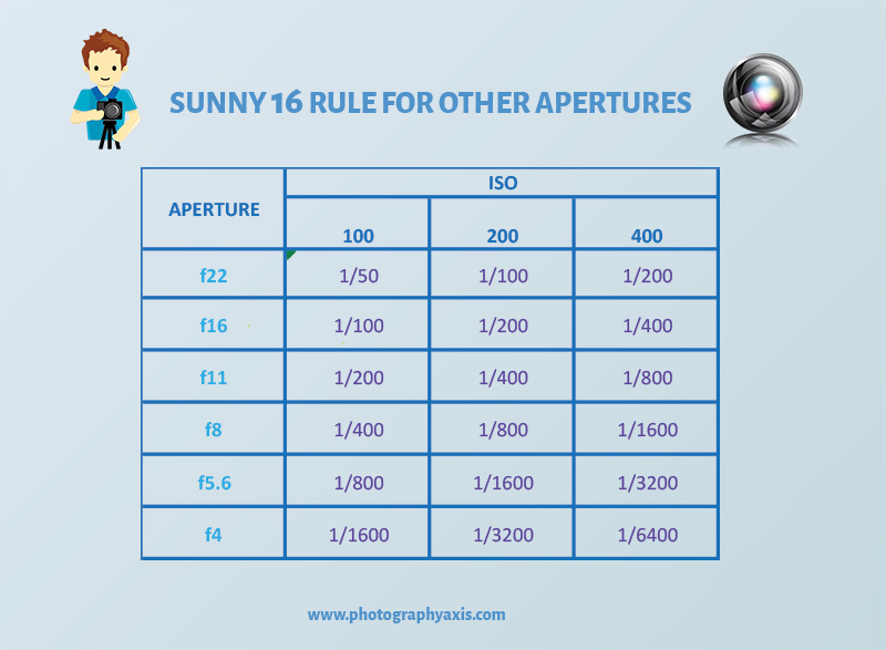 sunny 16 rule other apertures